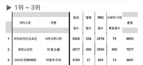 inkigayo-scores